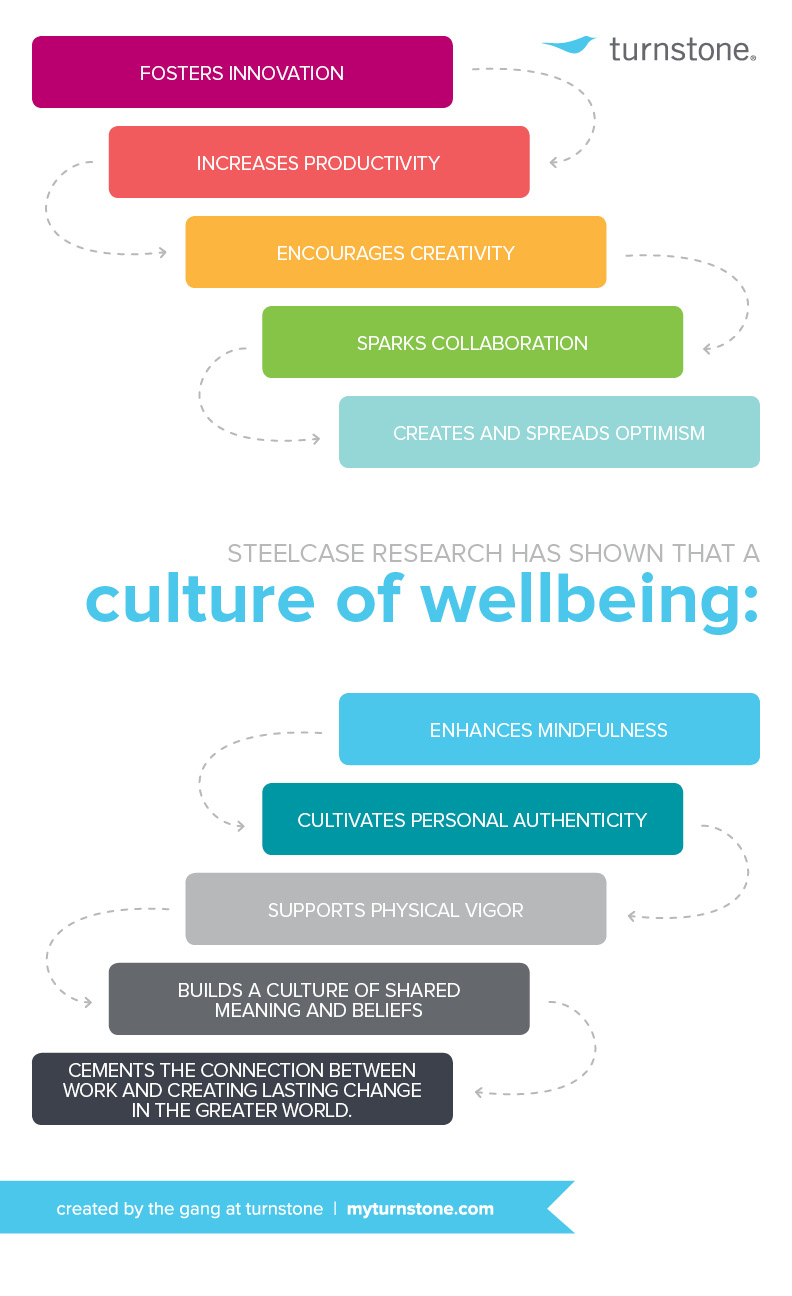 culture_of_wellbeing_infographic