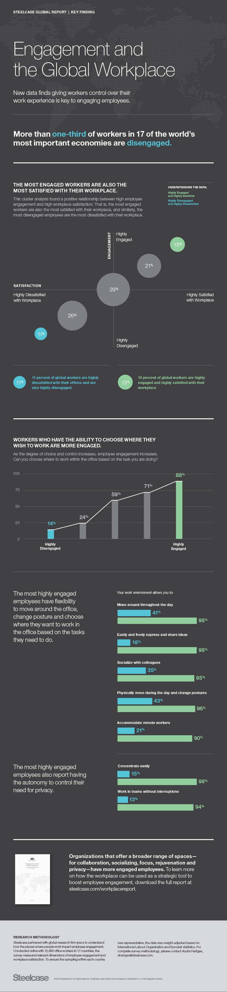 Steelcase infographic engagement and the global workplace